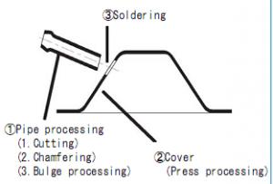 Tiefziehen Flussdiagrammrocessing